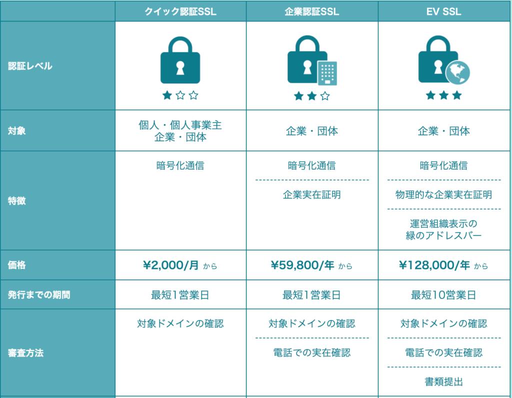独自SSL(PRO)の料金プラン
